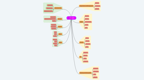 Mind Map: ABM