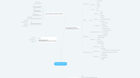 Mind Map: Klasifikasi Rumah Sakit
