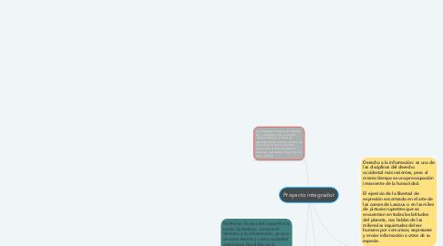 Mind Map: Proyecto integrador