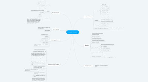 Mind Map: GUMOTEX 2020