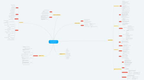 Mind Map: TOPIC 1: INTRODUCTION AND OVERVIEW OF FINANCIAL SYSTEM