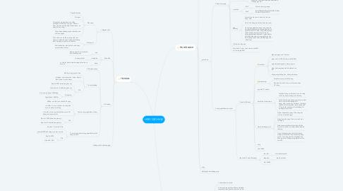 Mind Map: HỌC DỊCH VỤ