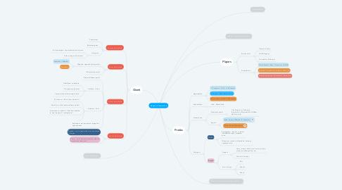 Mind Map: DeepLink PremierPro