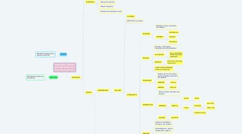 Mind Map: HIZKUNTZA SISTEMA ETA BERE DIDAKTIKA (Funtsaze linguistikoa)