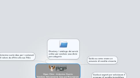 Mind Map: Open Clinic - Antonino Ciaccio Vendere Velocemente Casa per Ricomprare
