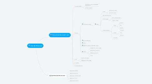 Mind Map: Онлайн Магазин