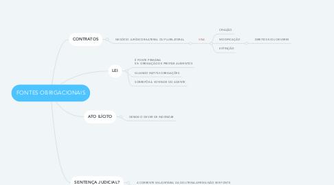 Mind Map: FONTES OBRIGACIONAIS