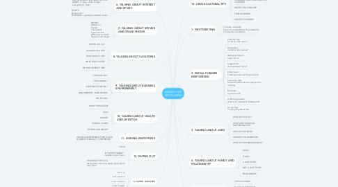 Mind Map: ENGLISH FOR SOCIALIZING
