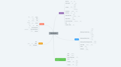 Mind Map: Work Allocation