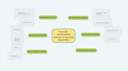 Mind Map: Сера (S) - химический элемент и простое вещество