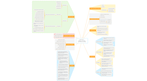 Mind Map: Kelompo 4   kSession 7 (Power and influence tactics)