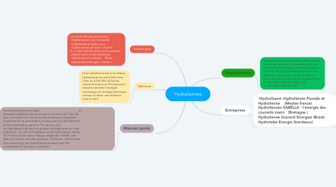 Mind Map: Hydroliennes
