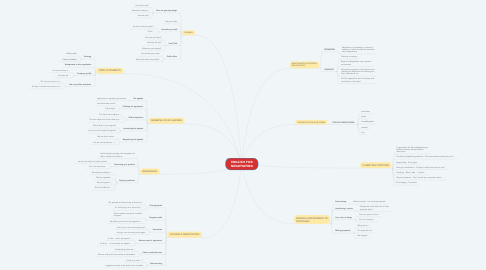 Mind Map: ENGLISH FOR NEGOTIATING