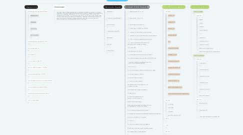 Mind Map: Отчеты по продажам