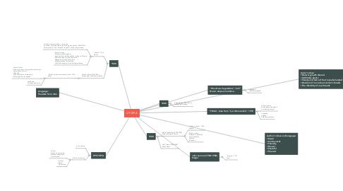 Mind Map: UTOPIA