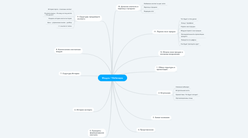 Mind Map: Модуль 7.5 Прогревы