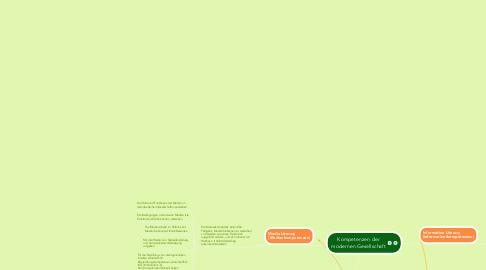 Mind Map: Kompetenzen der modernen Gesellschaft