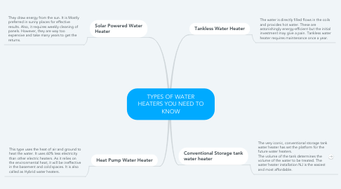 Mind Map: TYPES OF WATER HEATERS YOU NEED TO KNOW