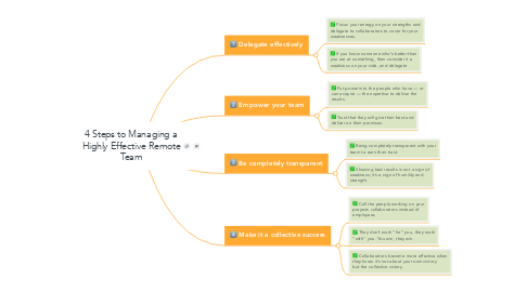 Mind Map: 4 Steps to Managing a Highly Effective Remote Team