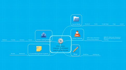 Mind Map: Information Literacy/ Facilitated Learning Resources