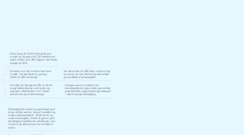 Mind Map: JBS Textile Group, markedskommunikation C og dansk A