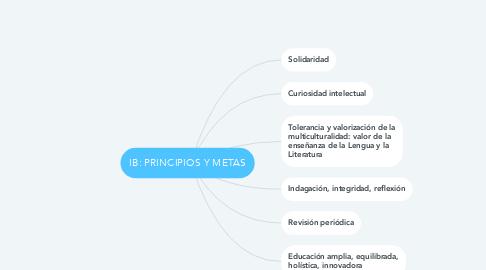 Mind Map: IB: PRINCIPIOS Y METAS