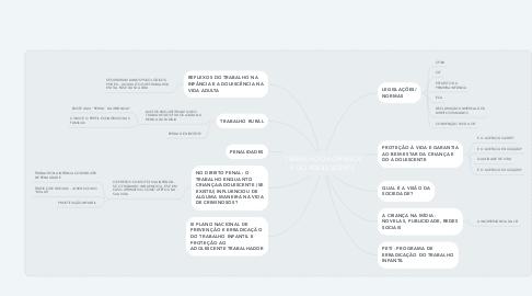 Mind Map: TRABALHO DA CRIANÇA E DO ADOLESCENTE