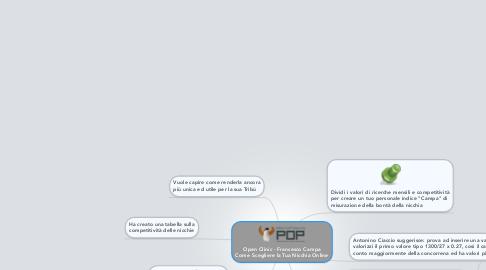 Mind Map: Open Clinic - Francesco Campa Come Scegliere la Tua Nicchia Online