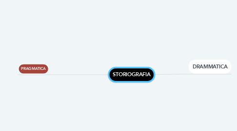 Mind Map: STORIOGRAFIA