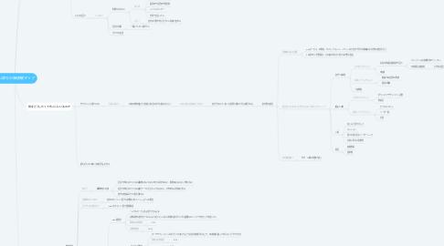 Mind Map: 秋山諒太の価値観マップ