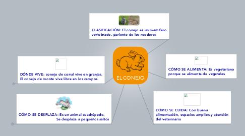 Mind Map: EL CONEJO