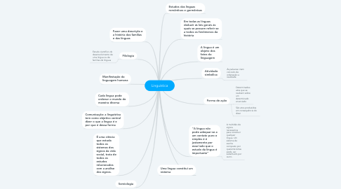 Mind Map: Linguística