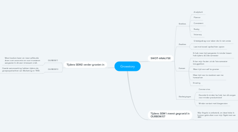 Mind Map: Growstory