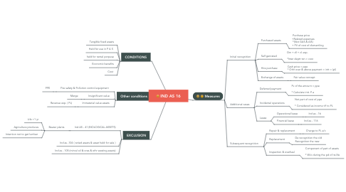 Mind Map: IND AS 16
