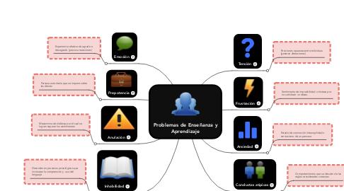 Mind Map: Problemas de Enseñanza y Aprendizaje