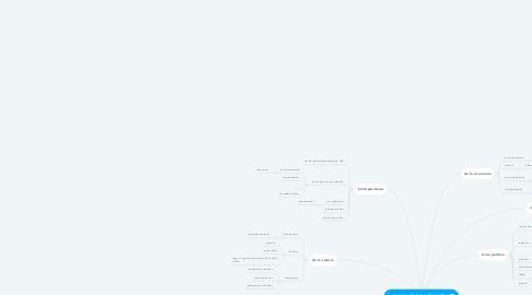 Mind Map: Lugares y formas de poder