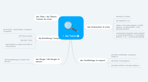 Mind Map: der Tatort
