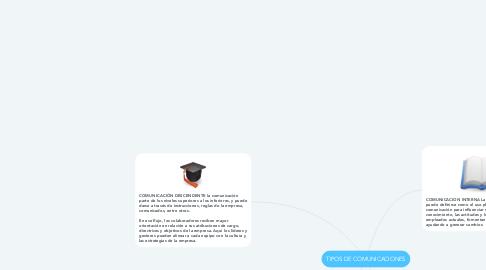 Mind Map: TIPOS DE COMUNICACIONES