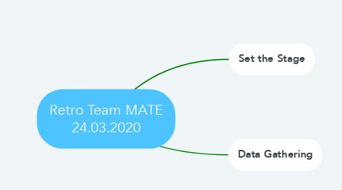 Mind Map: Retro Team MATE 24.03.2020