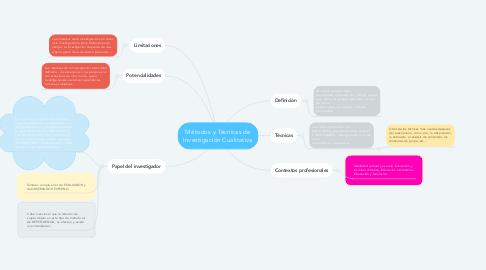Mind Map: Métodos y Técnicas de Investigación Cualitativa