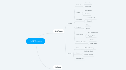 Mind Map: Hold The Line