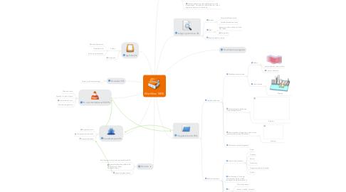 Mind Map: Workflow 100%