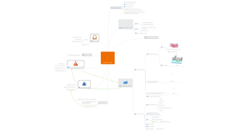 Mind Map: Workflow 100%
