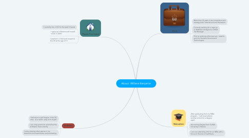 Mind Map: About: Williere Benjamin