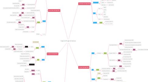 Mind Map: Copia de El siglo de las luces