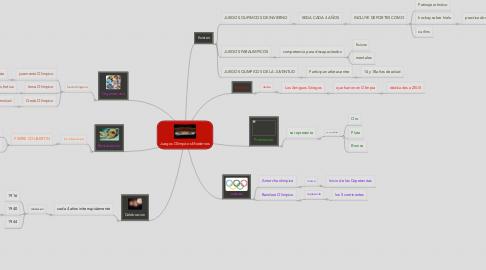 Mind Map: Juegos Olimpicos Modernos