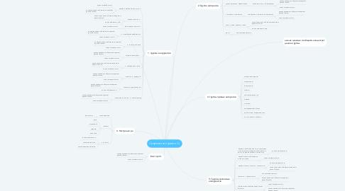 Mind Map: Скорочтение (далее С.)