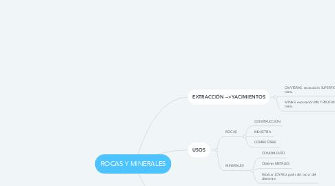 Mind Map: ROCAS Y MINERALES