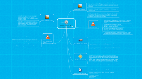 Mind Map: MANUFACTURA DE PRODUCTOS LACTEOS