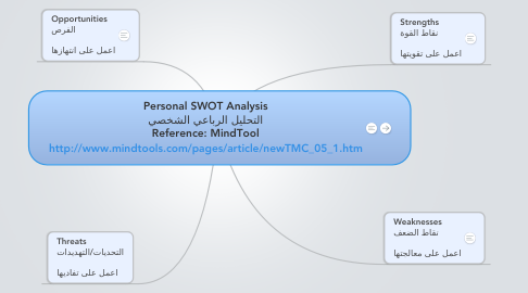 Mind Map: Personal SWOT Analysis التحليل الرباعي الشخصي Reference: MindTool